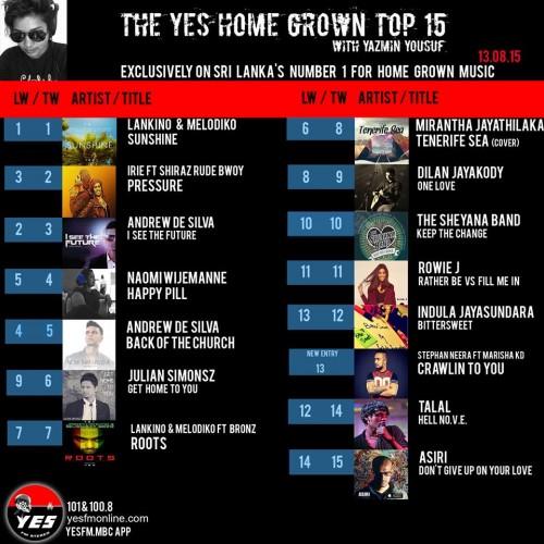 Melodiko & Lankino Still OWN The Top Spot