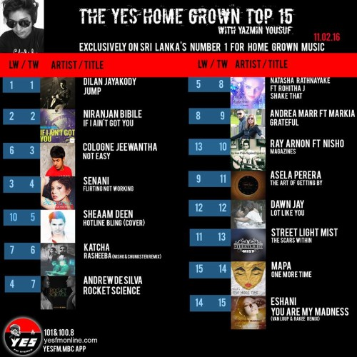 Its Week 4 For Dilan Jayakody On The YES Home Grown Top 15