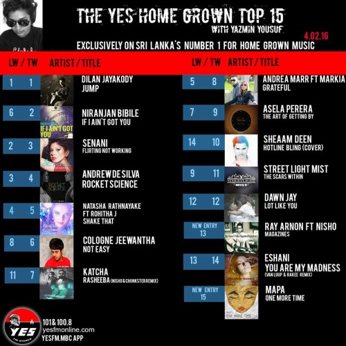 Its Week 3 For Dilan Jayakody On The YES Home Grown Top 15