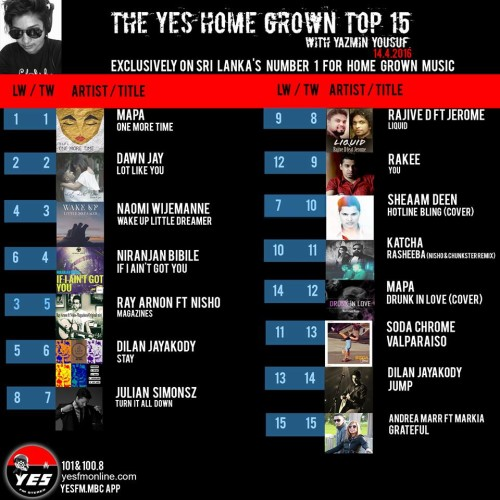 Its Week 2 For Mapa At Number 1 On The YES Home Grown Top 15