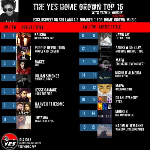 Its Week 3 For Katcha On Top The YES Home Grown Top 15