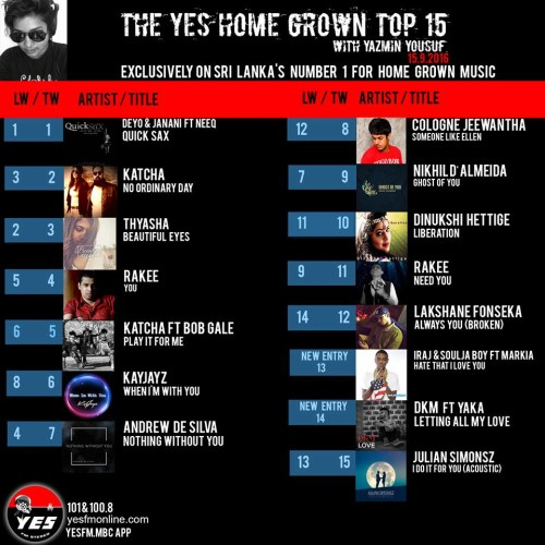 Congratz To Deyo, Janani & Neeq On Yet Another Week At #1!