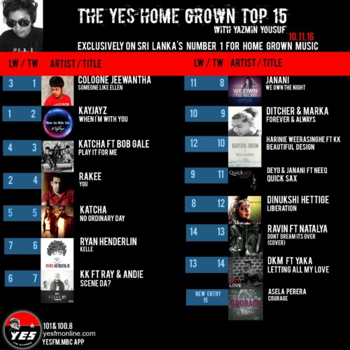 Cologne Jeewantha Makes It To Number 1!