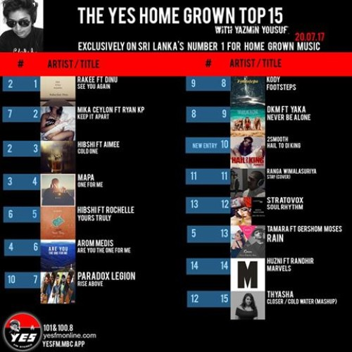 #SeeYouAgain Remains @ Number 1!