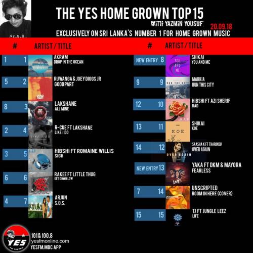 Akram Spends Week 2 On Top The YES Home Grown Top 15