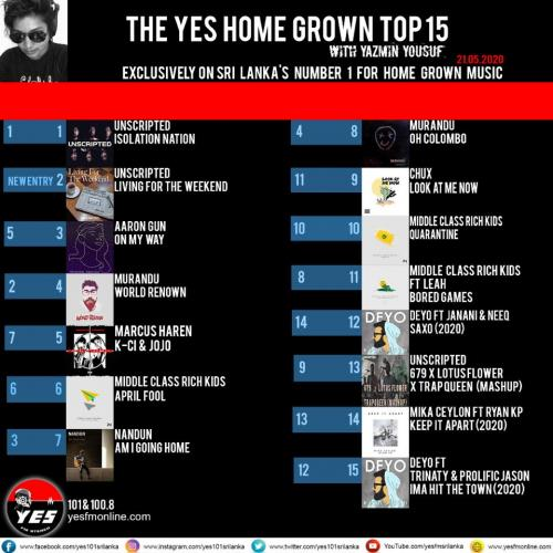 Unscripted Has A Pretty Good Week On The YES Home Grown Top 15!