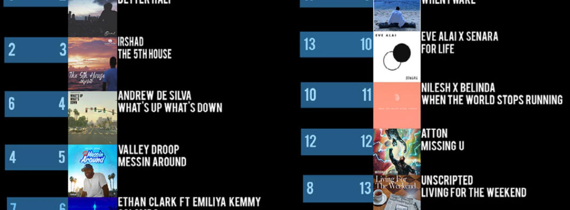 News : Unscripted Stays At Number 1 On The YES Home Grown Top 15!