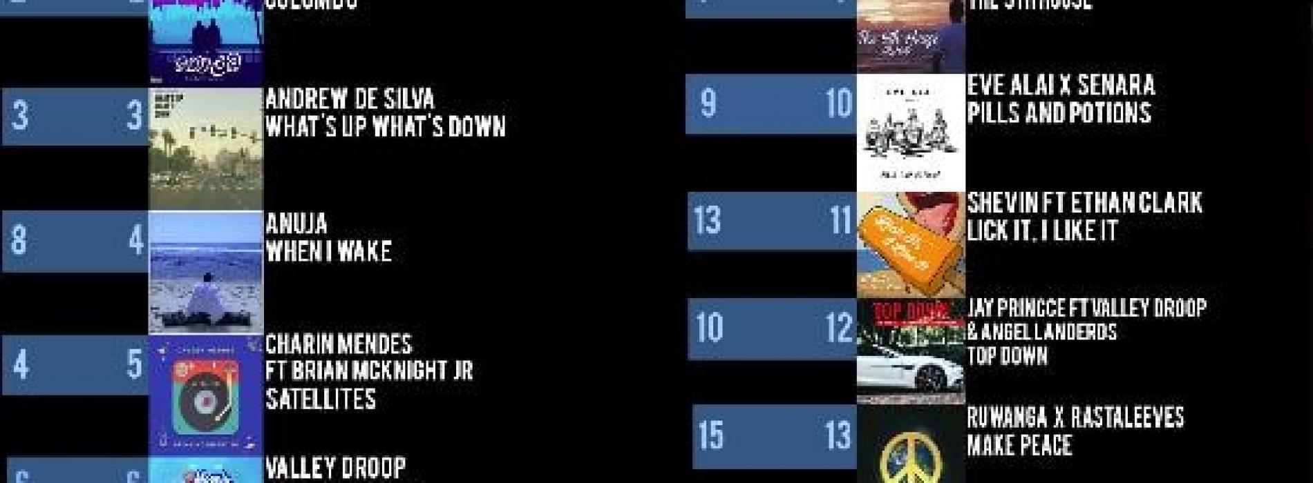 News : Unscripted Completes Week 6 On The YES Home Grown Top 15!