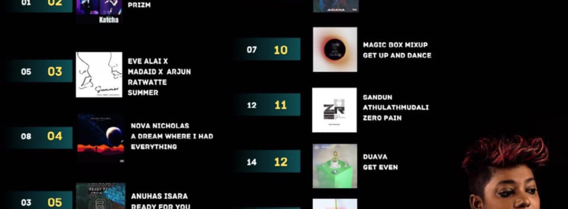 News : Nandun Hits Number 1 Again!