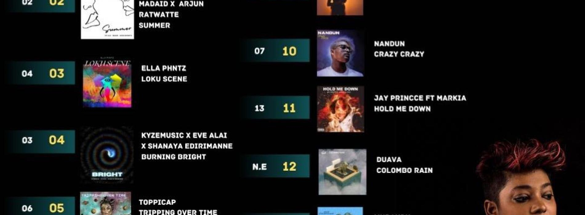 News : 'Sunscreen' Still At Number 1 On The YES Home Grown Top 15!