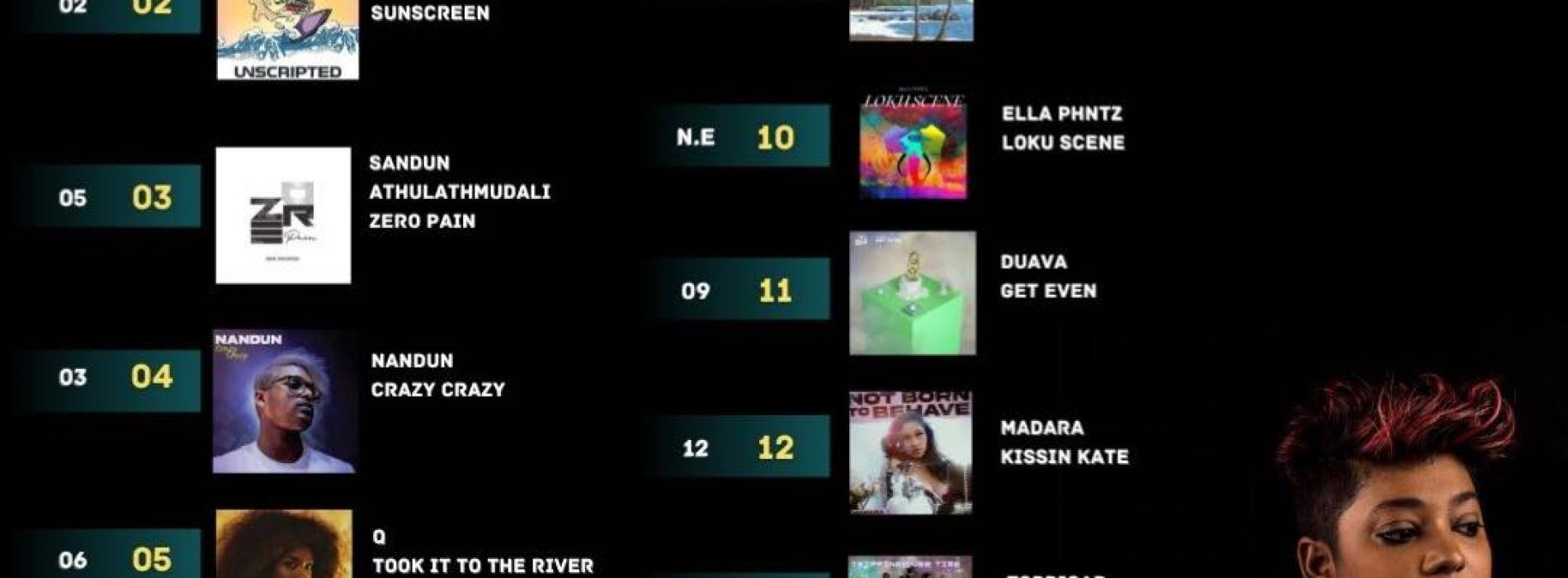 News : Its Week 6 For Eve Alai, Madaid & Arjun On Top Of The YES Home Grown Top 1!