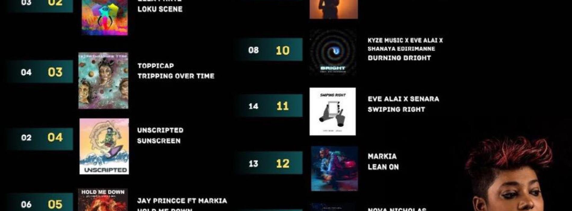 News : Its Week 9 For Eve Alai, Madaid & Arjun Ratwatta At Number 1!